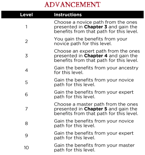 Beginner's Guide to Shadow of the Demon Lord - Black Candle